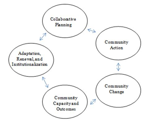 Purposes of a literature review